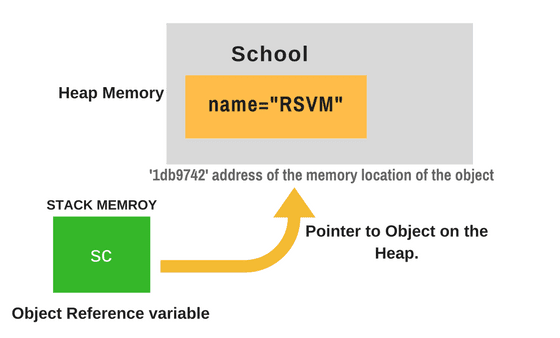 Memory Allocation of Object & Object Reference Variable