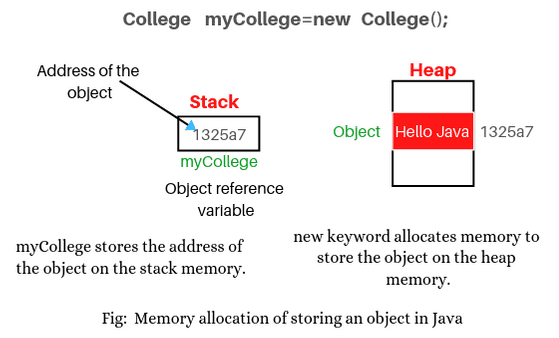 Memory allocation of object creation in java