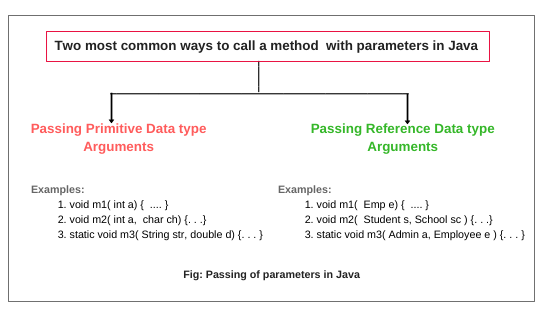 How to call method with passing parameter in java