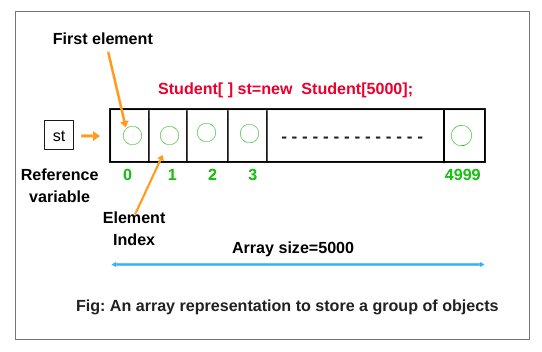 Array representation to store a group of objects in java