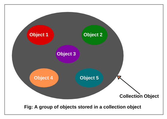 Collection Object