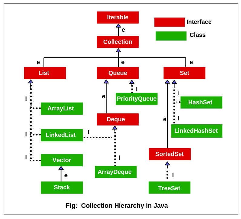 Collection Hierarchy in Java | Collections class ...