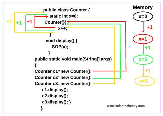 Static variable in Java