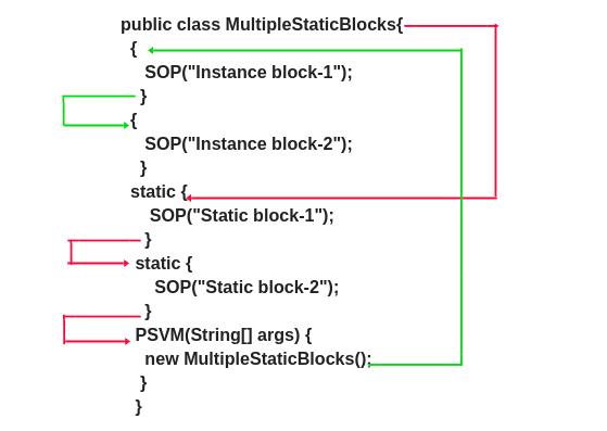 Static block in Java