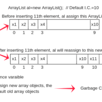 ArrayList Constructor in Java