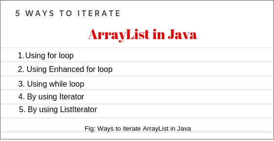 How to iterate ArrayList in Java