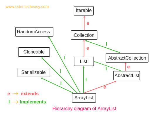 Hierarchy diagram of ArrayList in Java
