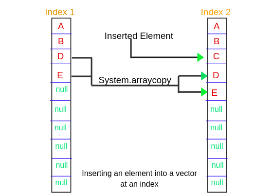 Inserting element into vector