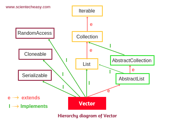 Hierarchy of vector class in Java