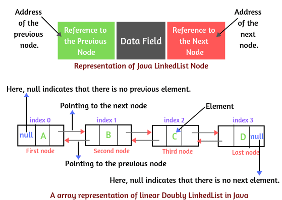 An array representation of linear doubly LinkedList in Java