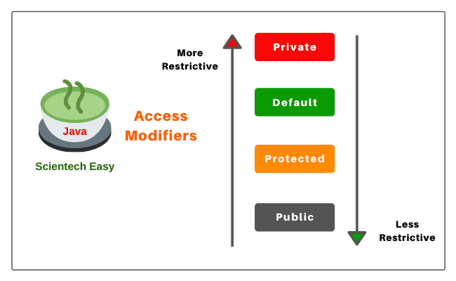 Access specifiers in java