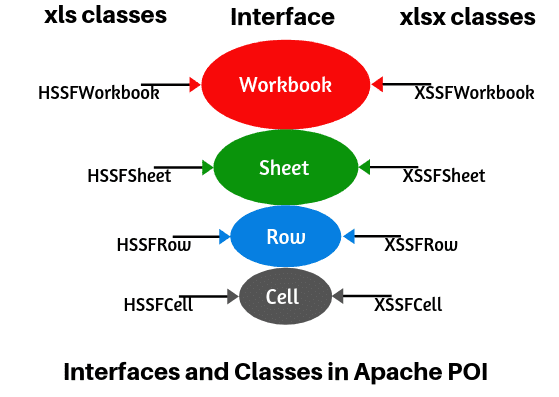 Classes and Interfaces in Apache POI tutorial