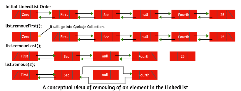How to remove element from LinkedList in Java