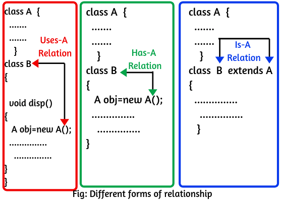 Is-A relationship in java