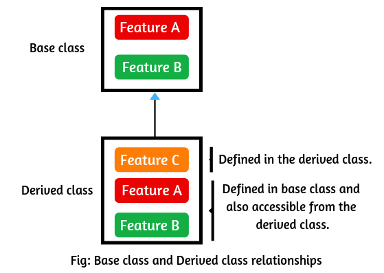 Superclass and subclass in java
