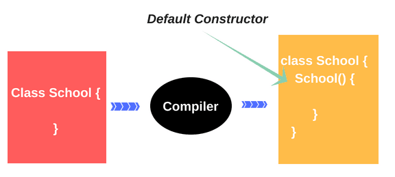 Default constructor in Java