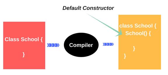 Default constructor in Java