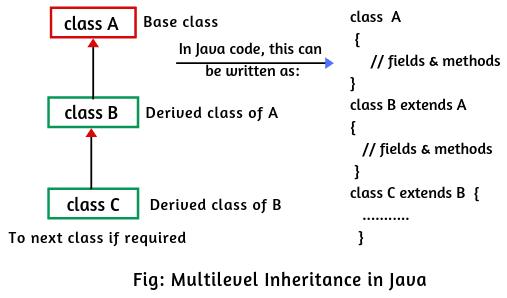 Multilevel inheritance in Java