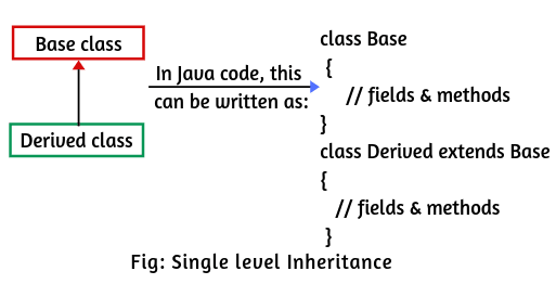 Single level inheritance in Java