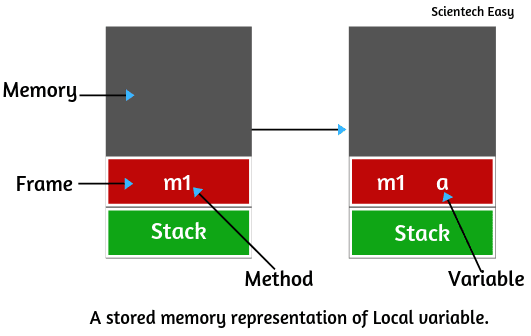 Stack memory to store variables in java