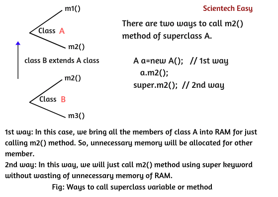 Ways to call superclass variable and method through super keyword in java