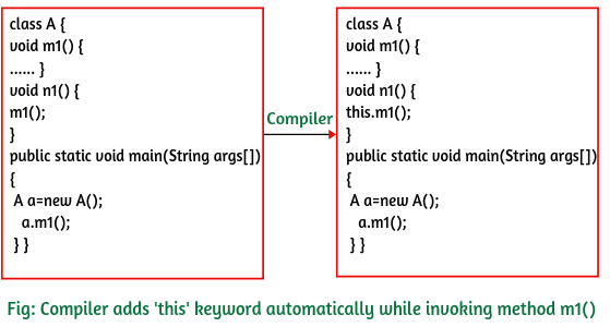 Calling current class methods using this keyword in Java