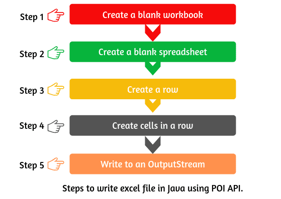 Steps to write excel file in Java using Apache POI API