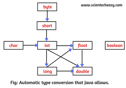 Automatic type conversion in Java