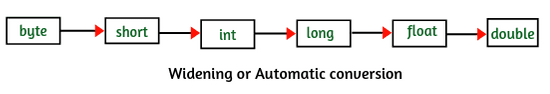 Widening conversion / automatic type conversion in java