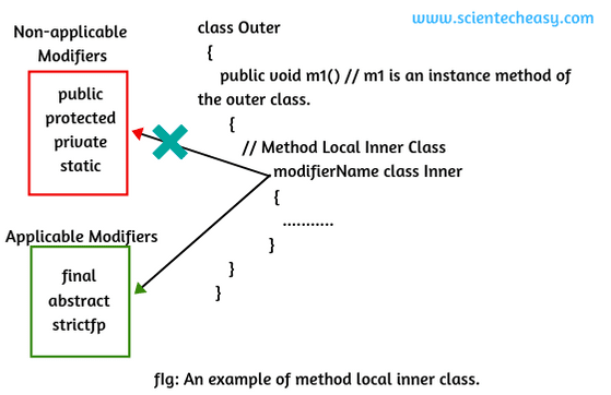Method local inner class in java