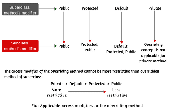 Applicable access modifiers to overriding method in java