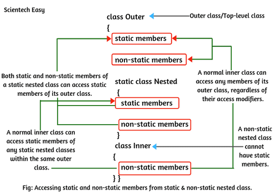Accessing static and non-static members from static and non-static nested class