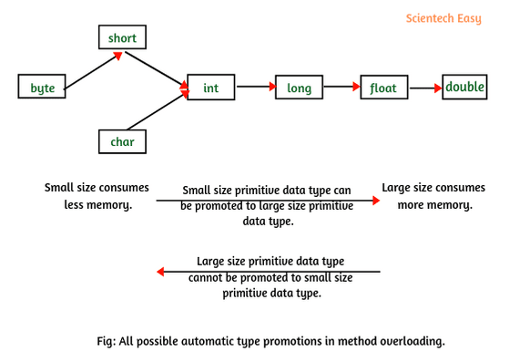 Type promotion in Java