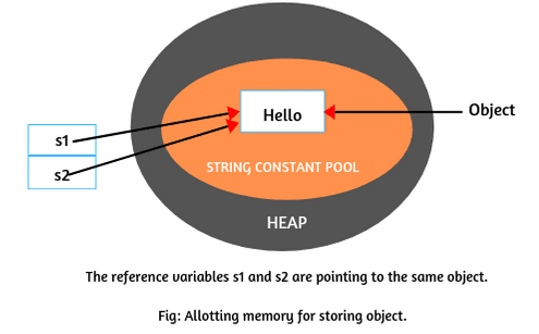Allocating memory of string objects in Java
