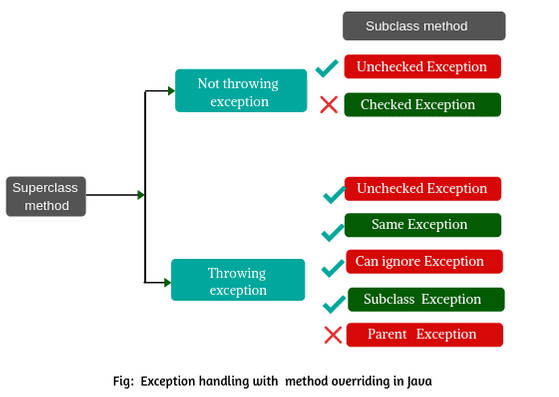 Rules of Exception Handling with Method Overriding in Java