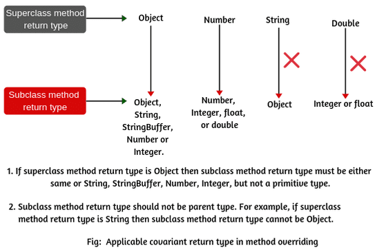 Covariant return type in Java