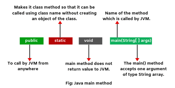 main method in java