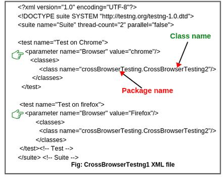 testng xml file of cross browser testing in Selenium