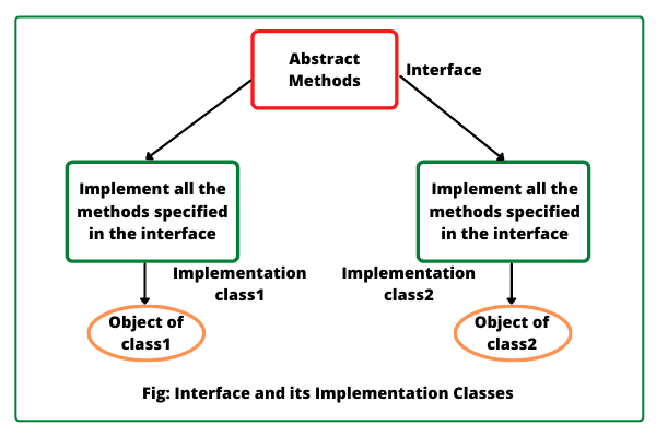 Java Interface and its implementation classes