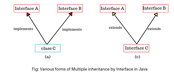 Various multiple inheritance by interface in Java