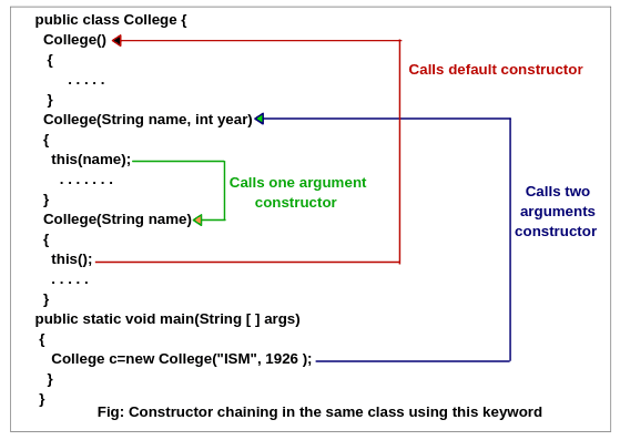 Constructor chaining in java