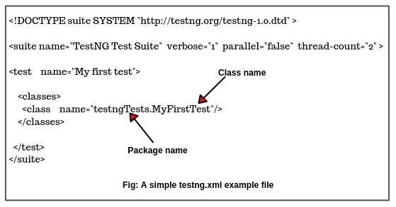 What is TestNG XML file