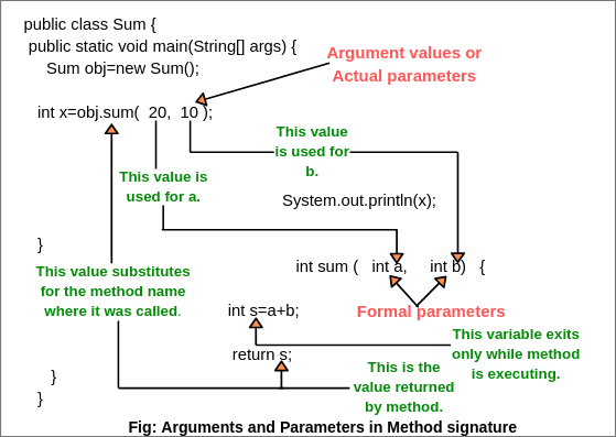 arguments in java