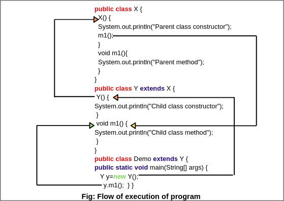 Dynamic method dispatch in Java