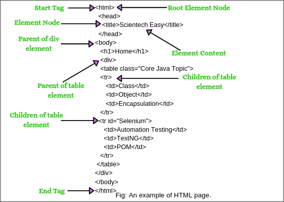 XPath axes in Selenium