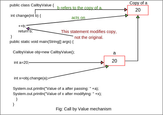 Java call by value mechanism