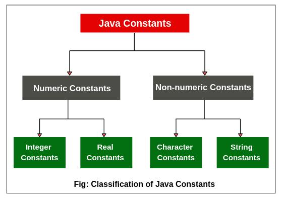 Types of constants in java