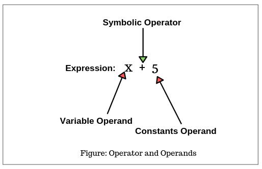 Operators in Java