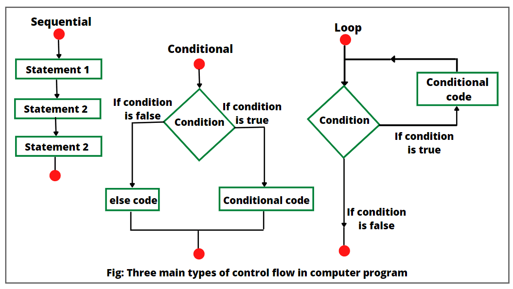 Conditional control flow statements in Java