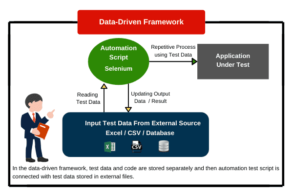 Data driven framework in Selenium